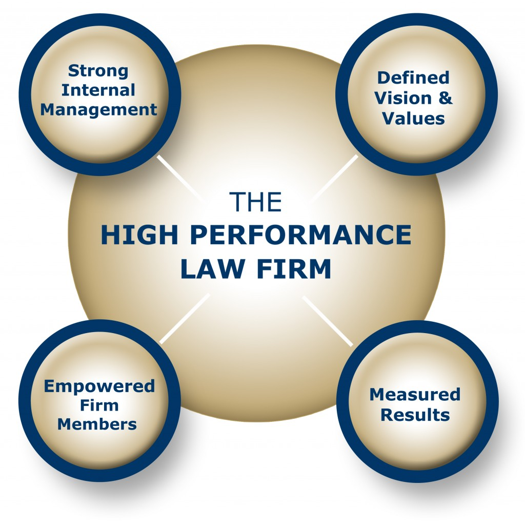 High Performance Law Firms