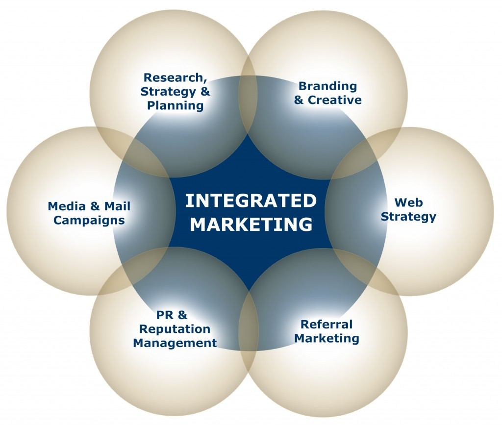 integrated marketing communication Integrated marketing communication [imc] at its core is a pretty basic concept it means that every form of communications that originates from a business or a campaigned is linked together in some way this allows every promotional tool that is being used to be able to work together in a more harmonious way.